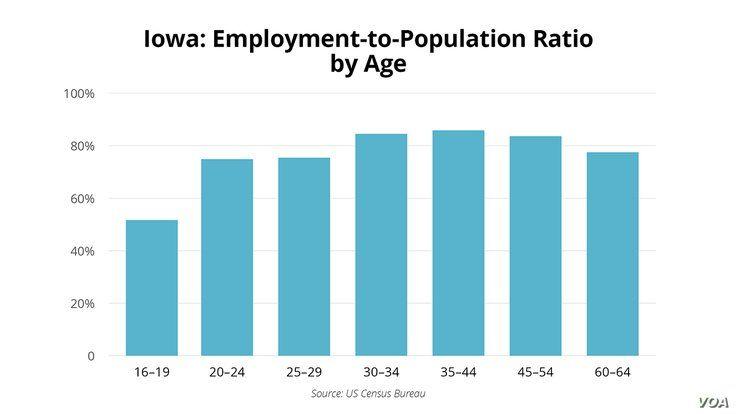 Iowa Caucus - Demographics - Employment