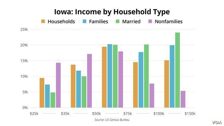Iowa Caucus - Demographics - Income