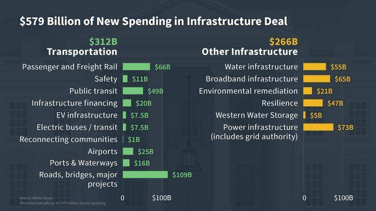 Biden Administration's Infrastructure Spending Plan
