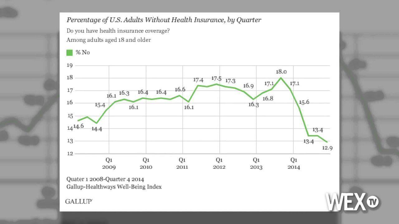 Uninsured rate in U.S. drops to 12.9 percent