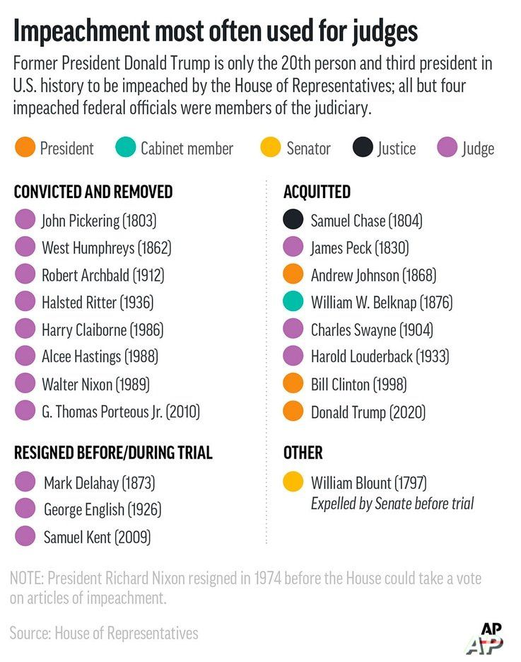 A list of whom the House has impeached and the outcomes of those impeachments. (AP Graphic)