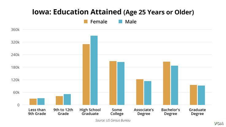 Iowa Caucus - Demographics - Education