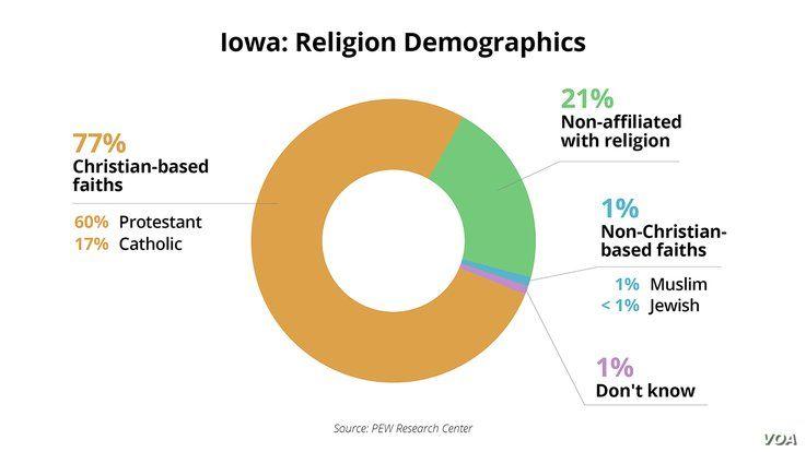 Iowa Caucus - Demographics - Religion