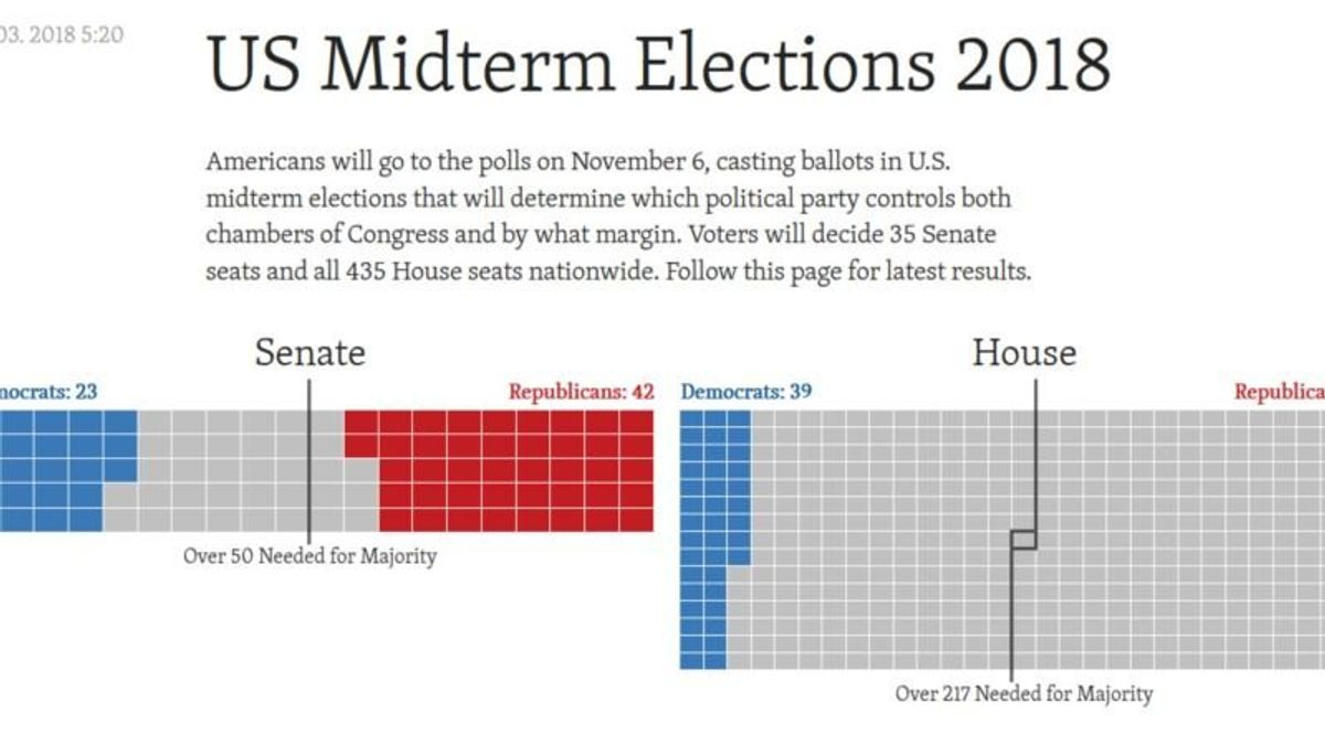 2018 US Midterm Election Results