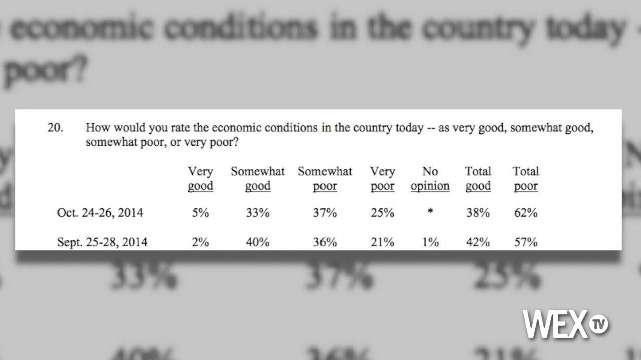 Poll: Americans have bleak outlook on economy