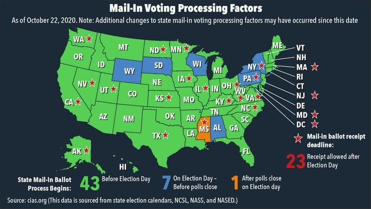 US States with Mail-In Voting Processing Factors