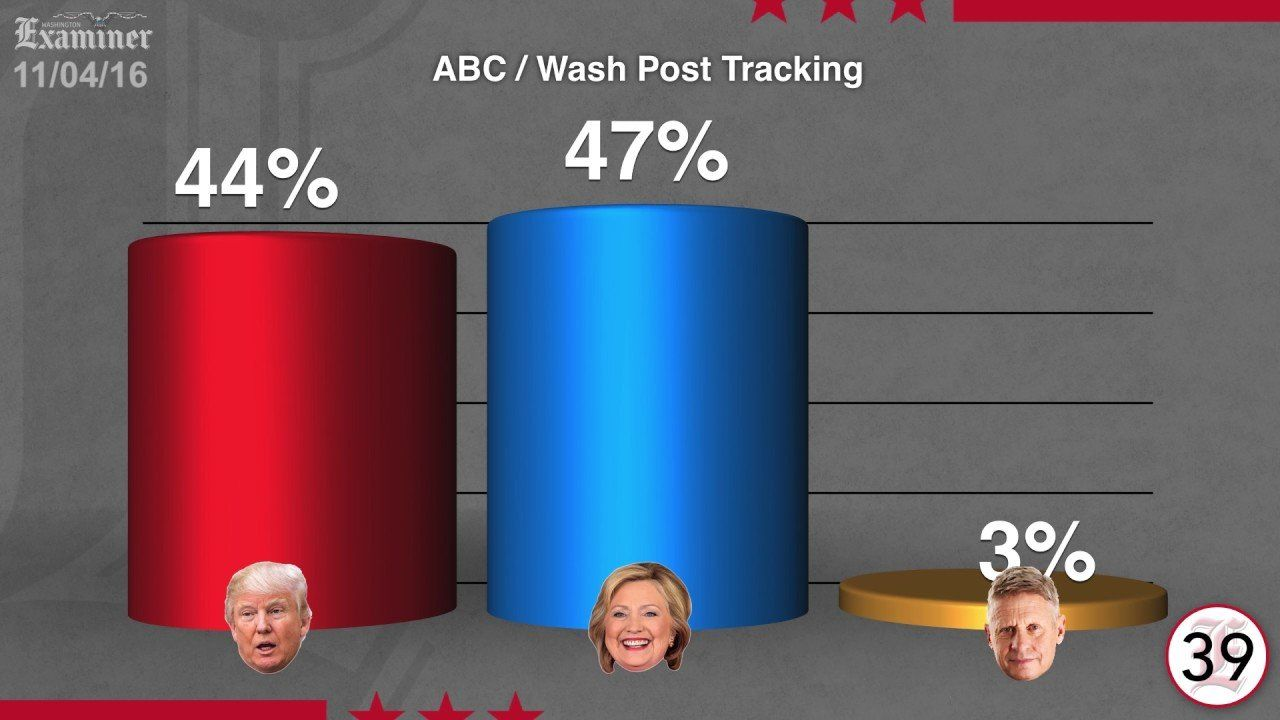 """Your """"Daily Poll Update In 60 Seconds"""" For The Friday Before Election!"""
